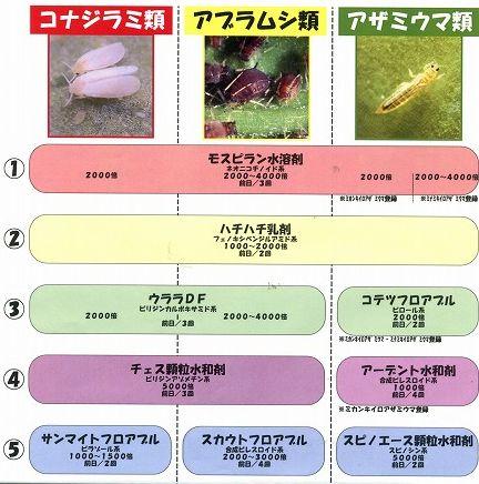 キュウリの農薬